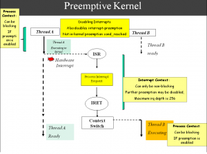Before the world of Linux Kernel Preemptions: a cooperative world